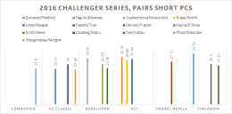 2016-challenger-series-pairs-sp