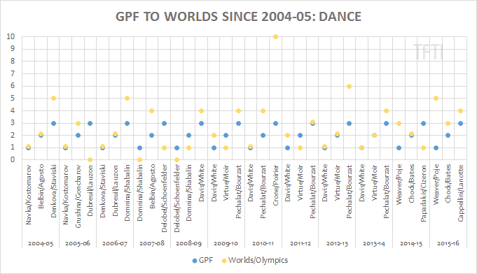 gpf-to-worlds-dance-watermarked2