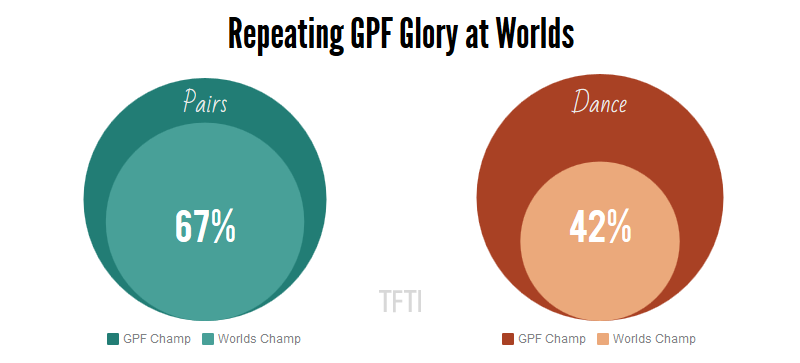 repeating-gpf-glory-at-worlds-watermarked