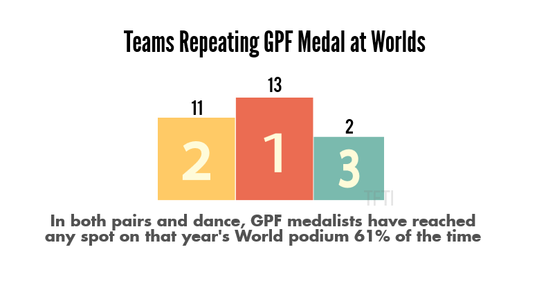 repeating-gpf-medals-at-worlds-watermarked