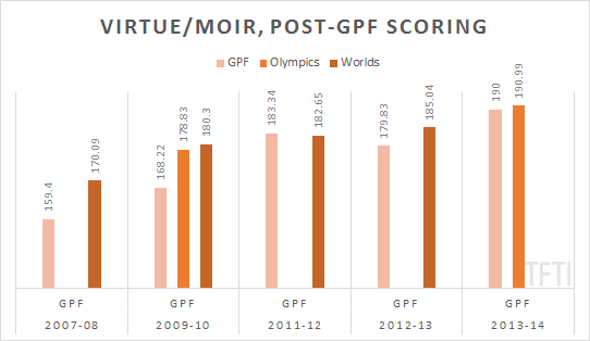 virtue-moir-gpf-to-worlds-scores-watermarked
