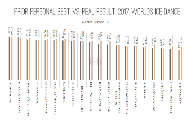 Prior PB vs Real Totals 2017 Worlds Dance final