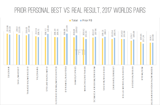 Prior PB vs Real Totals 2017 Worlds Pairs final
