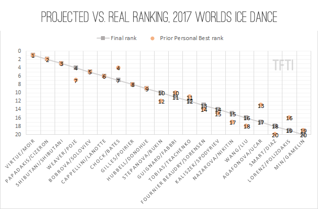 Projected vs Real Ranking 2017 Worlds Dance Results final2