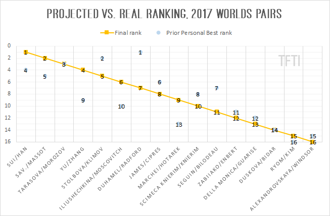 Projected vs Real Ranking 2017 Worlds Pairs Results final2