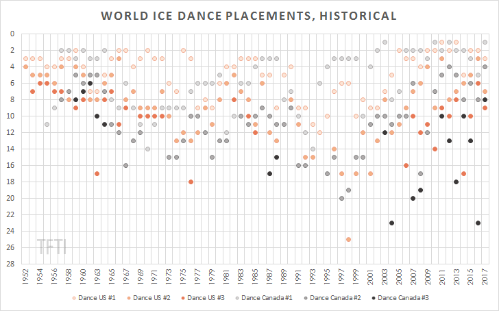 Worlds Dance Placements Historical2 watermark