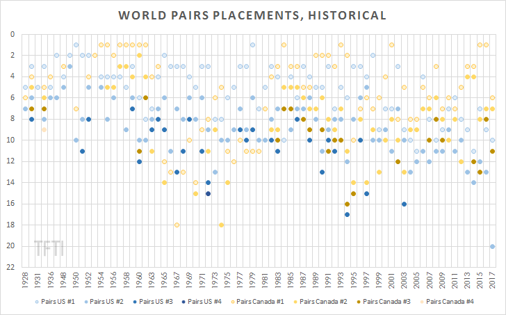 Worlds Pairs Placements Historical2 watermark