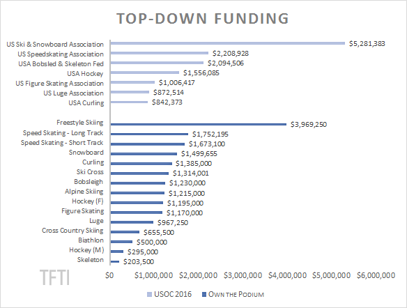 2016 Top-Down Funding Detailed watermark