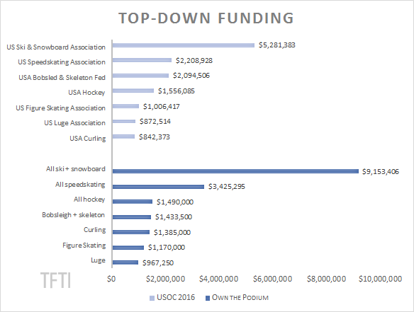 2016 Top-Down Funding General watermark